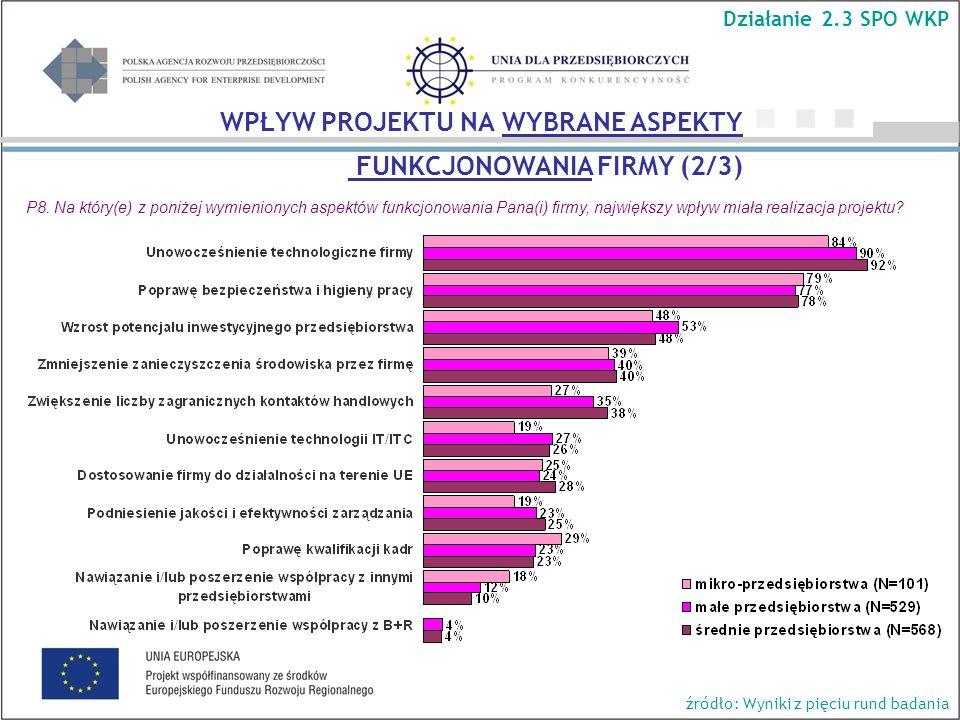 Działanie 2.3 SPO WKP źródło: Wyniki z pięciu rund badania WPŁYW PROJEKTU NA WYBRANE ASPEKTY FUNKCJONOWANIA FIRMY (2/3) P8.