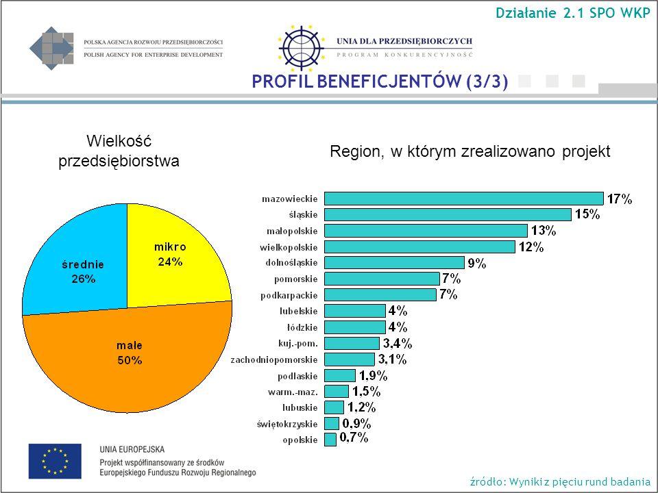 Wielkość przedsiębiorstwa Region, w którym zrealizowano projekt Działanie 2.1 SPO WKP PROFIL BENEFICJENTÓW (3/3) źródło: Wyniki z pięciu rund badania