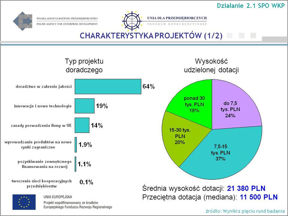 Wysokość udzielonej dotacji Średnia wysokość dotacji: 21 380 PLN Przeciętna dotacja (mediana): 11 500 PLN Typ projektu doradczego Działanie 2.1 SPO WKP CHARAKTERYSTYKA PROJEKTÓW (1/2) źródło: Wyniki z pięciu rund badania