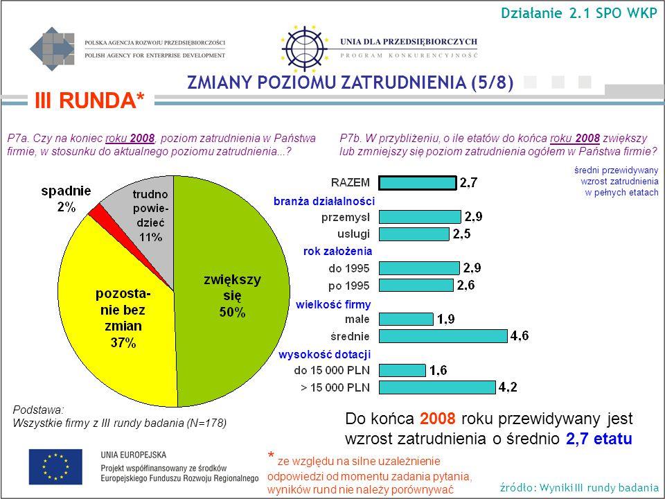 Do końca 2008 roku przewidywany jest wzrost zatrudnienia o średnio 2,7 etatu P7a.