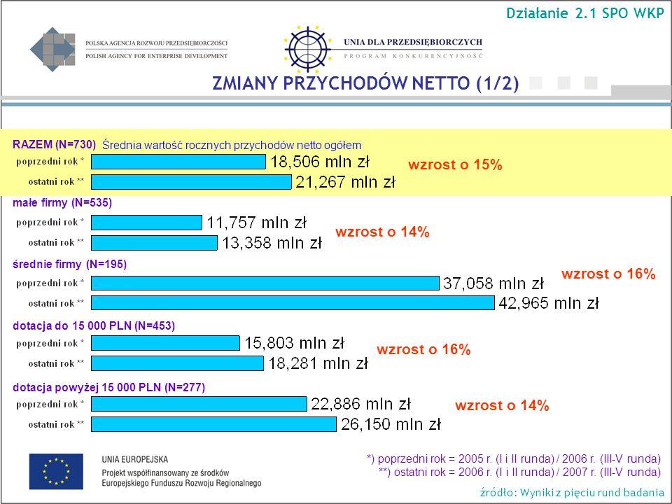 Średnia wartość rocznych przychodów netto ogółem RAZEM (N=730) wzrost o 16% wzrost o 14% wzrost o 15% wzrost o 14% wzrost o 16% ZMIANY PRZYCHODÓW NETTO (1/2) Działanie 2.1 SPO WKP małe firmy (N=535) średnie firmy (N=195) dotacja do 15 000 PLN (N=453) dotacja powyżej 15 000 PLN (N=277) *) poprzedni rok = 2005 r.