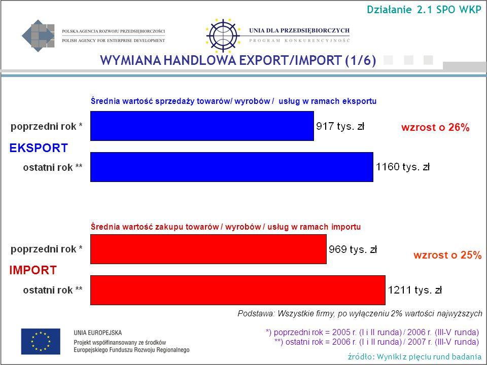 Średnia wartość sprzedaży towarów/ wyrobów / usług w ramach eksportu wzrost o 26% wzrost o 25% Podstawa: Wszystkie firmy, po wyłączeniu 2% wartości najwyższych Średnia wartość zakupu towarów / wyrobów / usług w ramach importu EKSPORT IMPORT WYMIANA HANDLOWA EXPORT/IMPORT (1/6) Działanie 2.1 SPO WKP *) poprzedni rok = 2005 r.