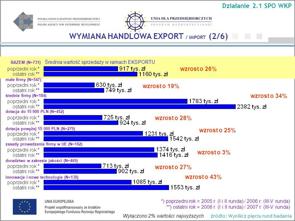 Średnia wartość sprzedaży w ramach EKSPORTU wzrost o 34% wzrost o 19% wzrost o 26% wzrost o 25% wzrost o 43% WYMIANA HANDLOWA EXPORT / IMPORT (2/6) Działanie 2.1 SPO WKP RAZEM (N=731) małe firmy (N=547) średnie firmy (N=184) dotacja do 15 000 PLN (N=452) dotacja powyżej 15 000 PLN (N=279) *) poprzedni rok = 2005 r.