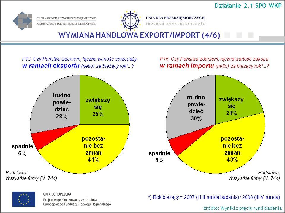 P13. Czy Państwa zdaniem, łączna wartość sprzedaży w ramach eksportu (netto) za bieżący rok*....