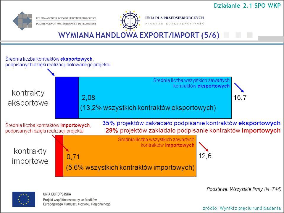 Średnia liczba kontraktów eksportowych, podpisanych dzięki realizacji dotowanego projektu Średnia liczba wszystkich zawartych kontraktów eksportowych Średnia liczba kontraktów importowych, podpisanych dzięki realizacji projektu Średnia liczba wszystkich zawartych kontraktów importowych (5,6% wszystkich kontraktów importowych) (13,2% wszystkich kontraktów eksportowych) Podstawa: Wszystkie firmy (N=744) 35% projektów zakładało podpisanie kontraktów eksportowych 29% projektów zakładało podpisanie kontraktów importowych Działanie 2.1 SPO WKP WYMIANA HANDLOWA EXPORT/IMPORT (5/6) źródło: Wyniki z pięciu rund badania