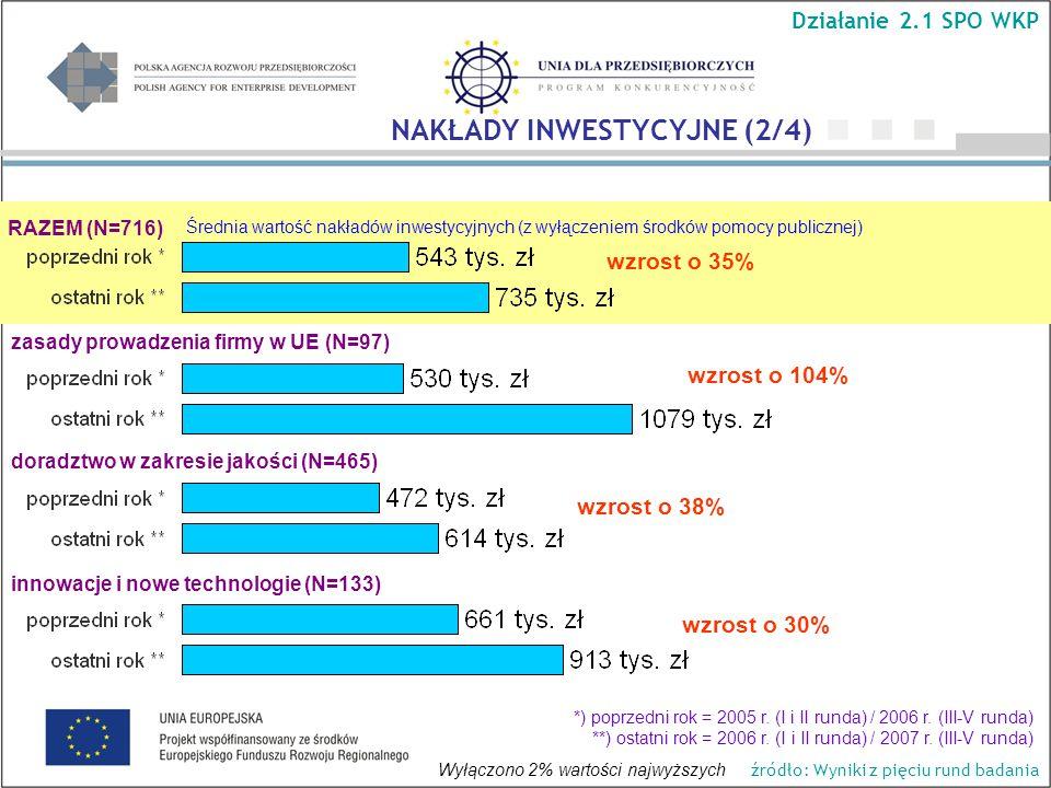 Średnia wartość nakładów inwestycyjnych (z wyłączeniem środków pomocy publicznej) RAZEM (N=716) wzrost o 104% wzrost o 35% wzrost o 38% wzrost o 30% Działanie 2.1 SPO WKP NAKŁADY INWESTYCYJNE (2/4) zasady prowadzenia firmy w UE (N=97) doradztwo w zakresie jakości (N=465) innowacje i nowe technologie (N=133) Wyłączono 2% wartości najwyższych *) poprzedni rok = 2005 r.