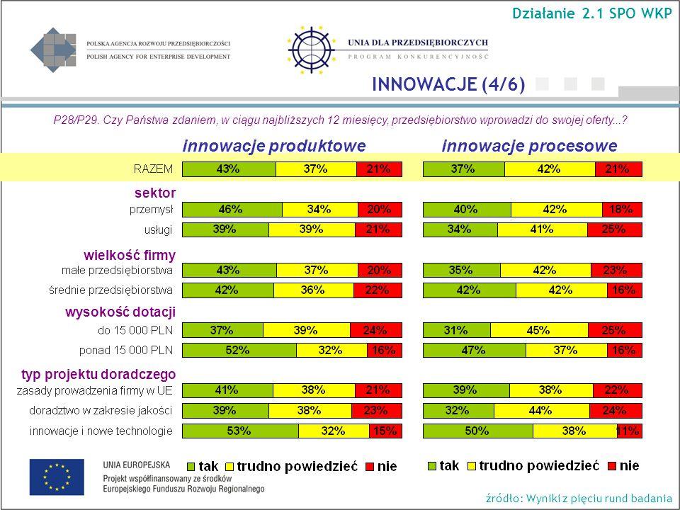 wielkość firmy wysokość dotacji typ projektu doradczego Działanie 2.1 SPO WKP INNOWACJE (4/6) P28/P29.
