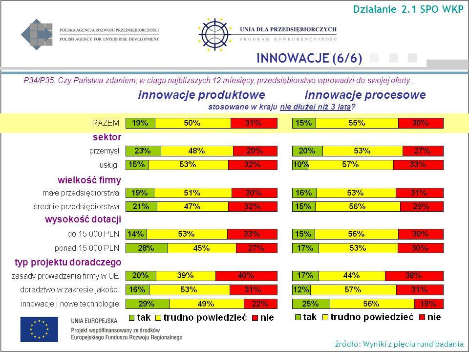 wielkość firmy wysokość dotacji typ projektu doradczego Działanie 2.1 SPO WKP INNOWACJE (6/6) P34/P35.