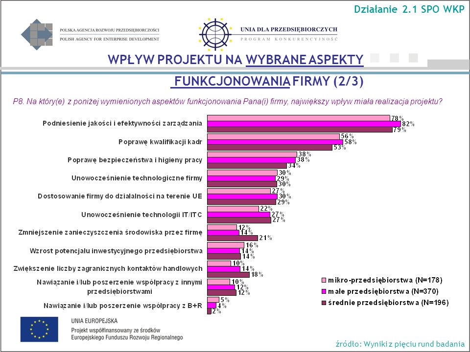 Działanie 2.1 SPO WKP źródło: Wyniki z pięciu rund badania WPŁYW PROJEKTU NA WYBRANE ASPEKTY FUNKCJONOWANIA FIRMY (2/3) P8.