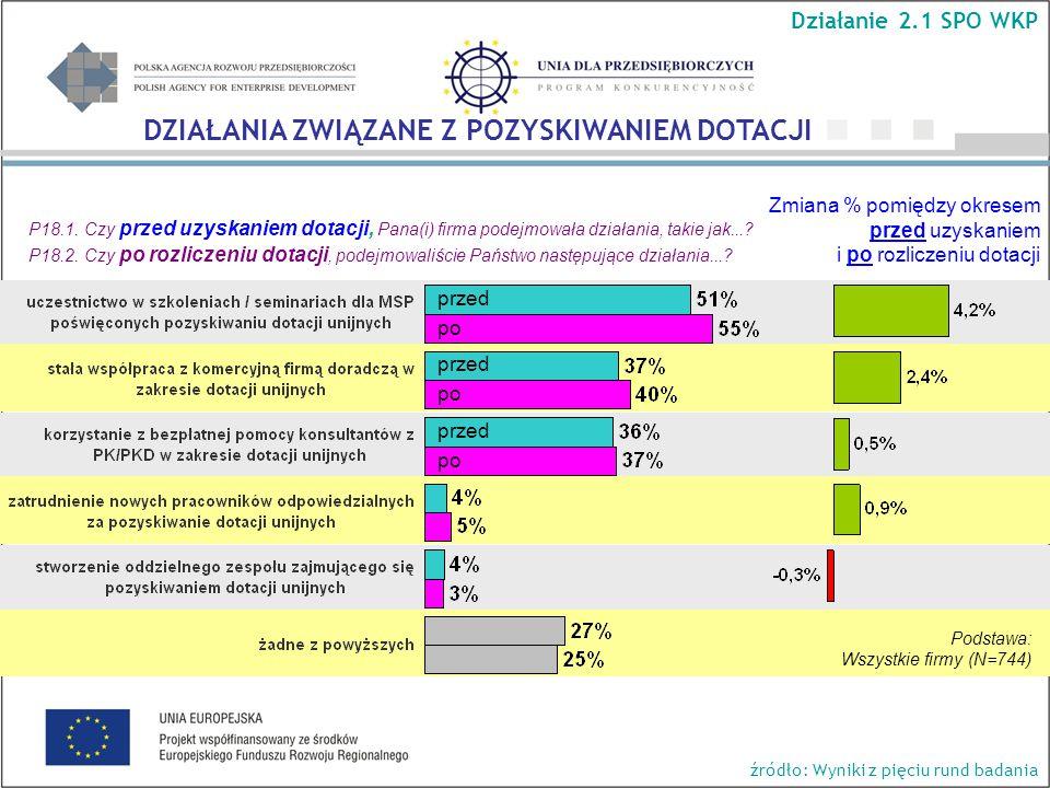 Zmiana % pomiędzy okresem przed uzyskaniem i po rozliczeniu dotacji P18.1.