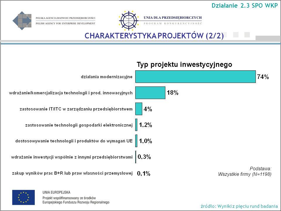 Typ projektu inwestycyjnego Działanie 2.3 SPO WKP Podstawa: Wszystkie firmy (N=1198) CHARAKTERYSTYKA PROJEKTÓW (2/2) źródło: Wyniki z pięciu rund badania
