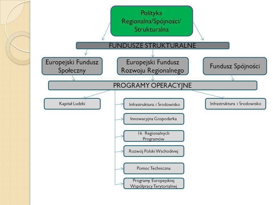 Polityka Regionalna/Spójności/ Strukturalna FUNDUSZE STRUKTURALNE Europejski Fundusz Społeczny Europejski Fundusz Rozwoju Regionalnego Fundusz Spójności PROGRAMY OPERACYJNE Kapitał Ludzki Infrastruktura i Środowisko Innowacyjna Gospodarka 16 Regionalnych Programów Rozwój Polski Wschodniej Pomoc Techniczna Programy Europejskiej Współpracy Terytorialnej