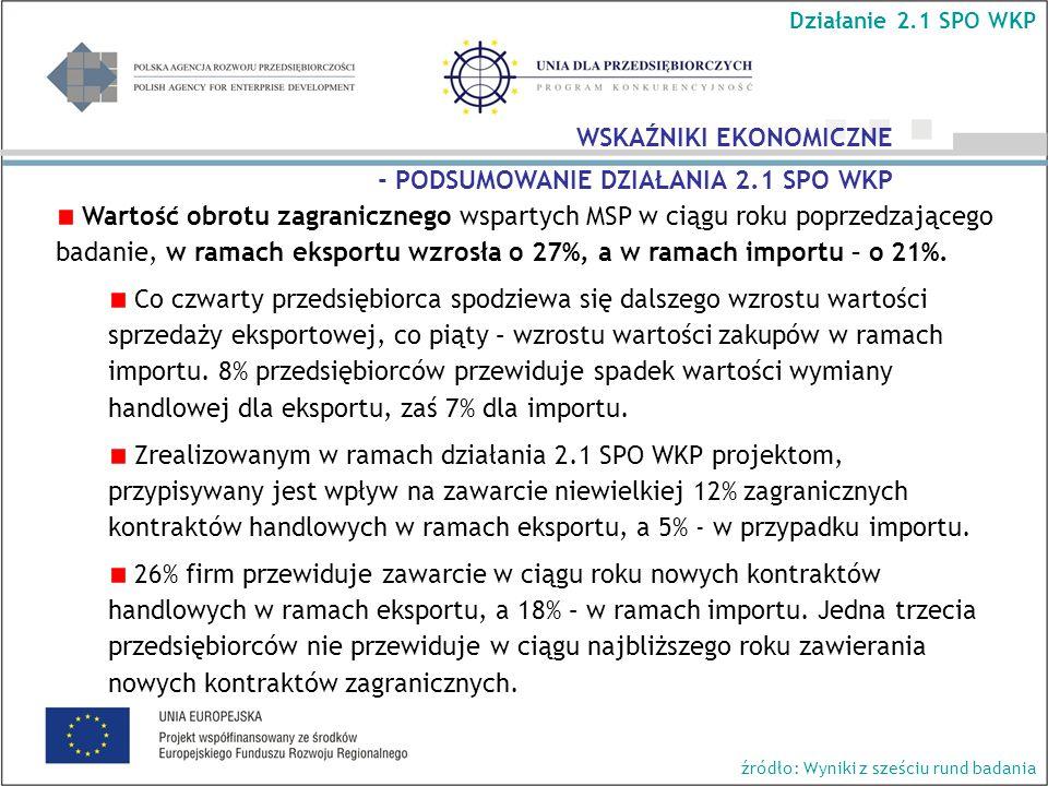 Wartość obrotu zagranicznego wspartych MSP w ciągu roku poprzedzającego badanie, w ramach eksportu wzrosła o 27%, a w ramach importu – o 21%.