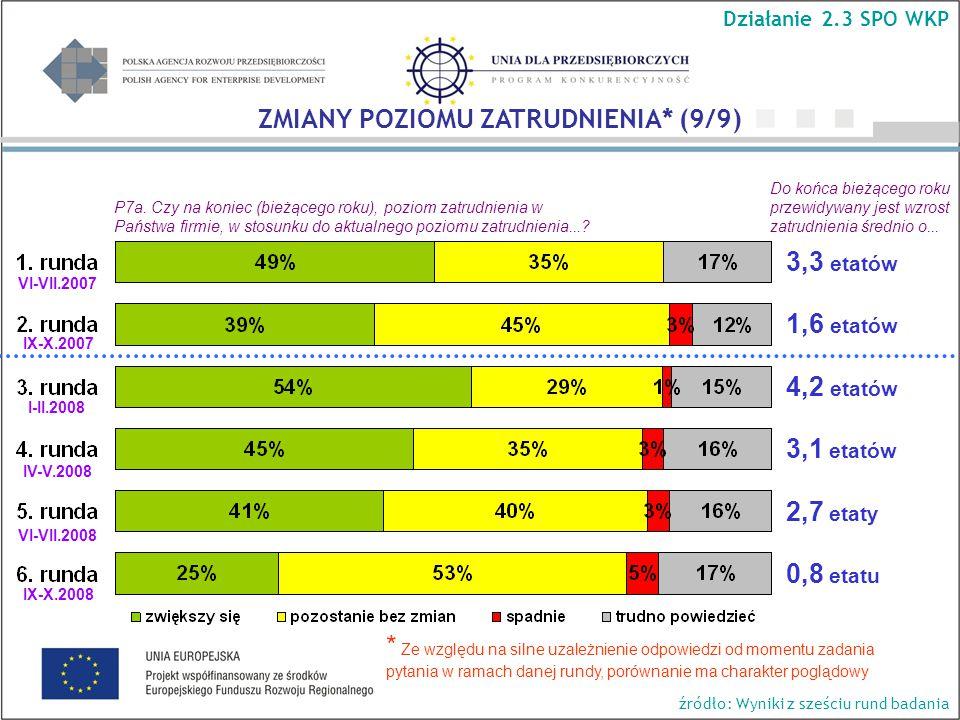 P7a. Czy na koniec (bieżącego roku), poziom zatrudnienia w Państwa firmie, w stosunku do aktualnego poziomu zatrudnienia...? Do końca bieżącego roku p