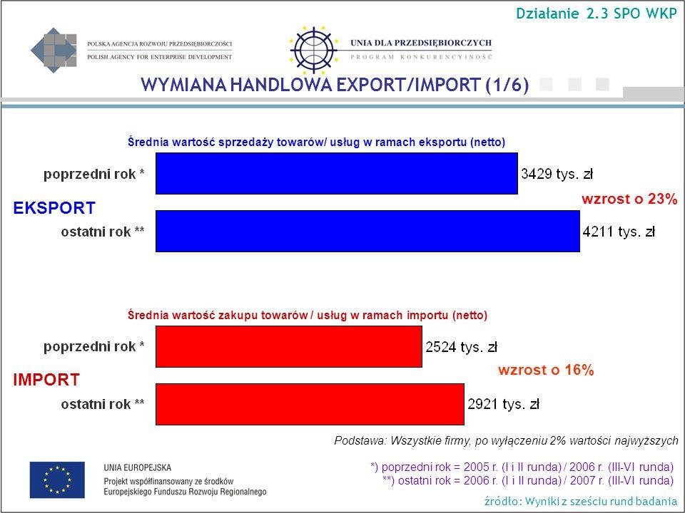 Średnia wartość sprzedaży towarów/ usług w ramach eksportu (netto) wzrost o 23% wzrost o 16% Podstawa: Wszystkie firmy, po wyłączeniu 2% wartości najwyższych Średnia wartość zakupu towarów / usług w ramach importu (netto) EKSPORT IMPORT WYMIANA HANDLOWA EXPORT/IMPORT (1/6) Działanie 2.3 SPO WKP *) poprzedni rok = 2005 r.