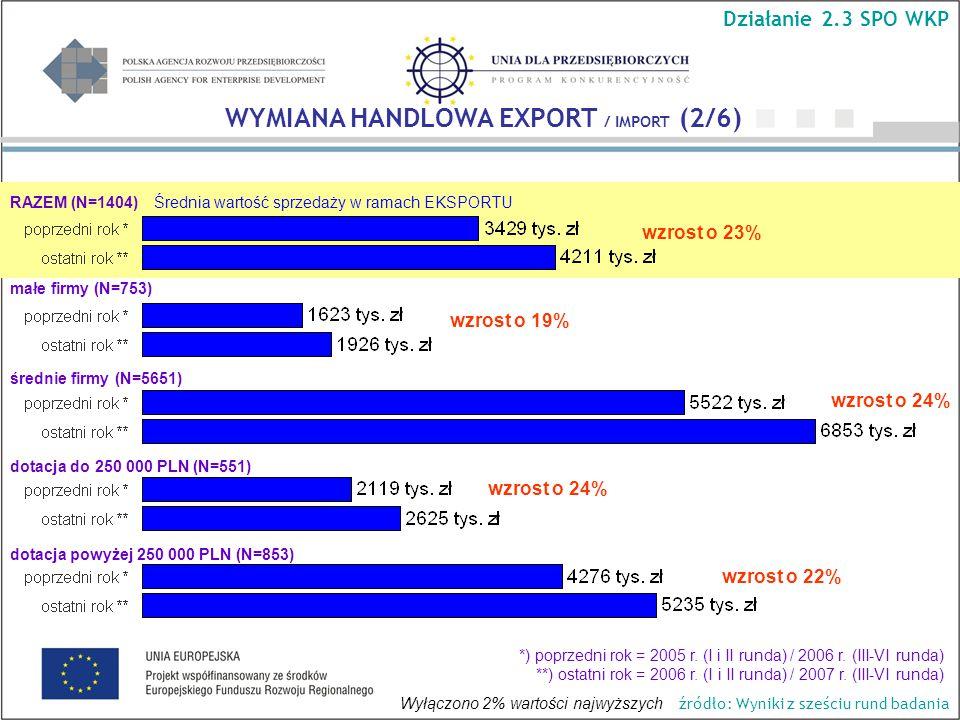 Średnia wartość sprzedaży w ramach EKSPORTU wzrost o 24% wzrost o 19% wzrost o 23% wzrost o 22% WYMIANA HANDLOWA EXPORT / IMPORT (2/6) Działanie 2.3 SPO WKP RAZEM (N=1404) małe firmy (N=753) średnie firmy (N=5651) dotacja do 250 000 PLN (N=551) dotacja powyżej 250 000 PLN (N=853) *) poprzedni rok = 2005 r.
