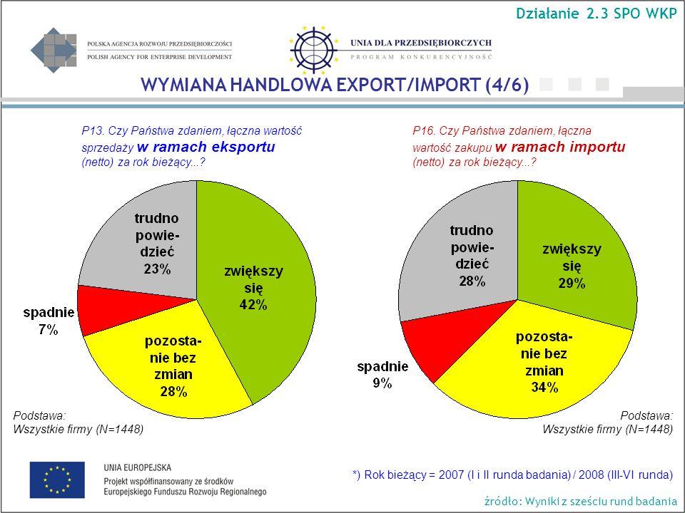 Podstawa: Wszystkie firmy (N=1448) Podstawa: Wszystkie firmy (N=1448) Działanie 2.3 SPO WKP WYMIANA HANDLOWA EXPORT/IMPORT (4/6) P13.