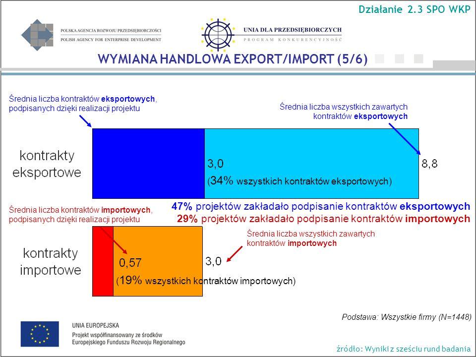 Średnia liczba kontraktów eksportowych, podpisanych dzięki realizacji projektu Średnia liczba wszystkich zawartych kontraktów eksportowych Średnia liczba kontraktów importowych, podpisanych dzięki realizacji projektu Średnia liczba wszystkich zawartych kontraktów importowych ( 19% wszystkich kontraktów importowych) ( 34% wszystkich kontraktów eksportowych) Podstawa: Wszystkie firmy (N=1448) 47% projektów zakładało podpisanie kontraktów eksportowych 29% projektów zakładało podpisanie kontraktów importowych Działanie 2.3 SPO WKP WYMIANA HANDLOWA EXPORT/IMPORT (5/6) źródło: Wyniki z sześciu rund badania