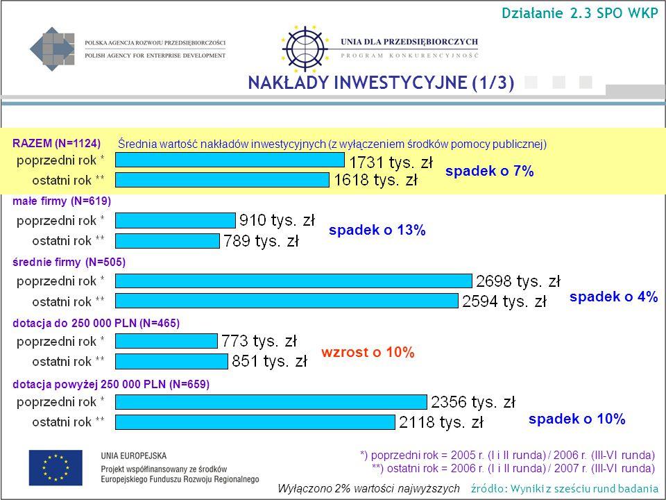Średnia wartość nakładów inwestycyjnych (z wyłączeniem środków pomocy publicznej) spadek o 13% wzrost o 10% NAKŁADY INWESTYCYJNE (1/3) Działanie 2.3 SPO WKP RAZEM (N=1124) małe firmy (N=619) średnie firmy (N=505) dotacja do 250 000 PLN (N=465) dotacja powyżej 250 000 PLN (N=659) Wyłączono 2% wartości najwyższych *) poprzedni rok = 2005 r.