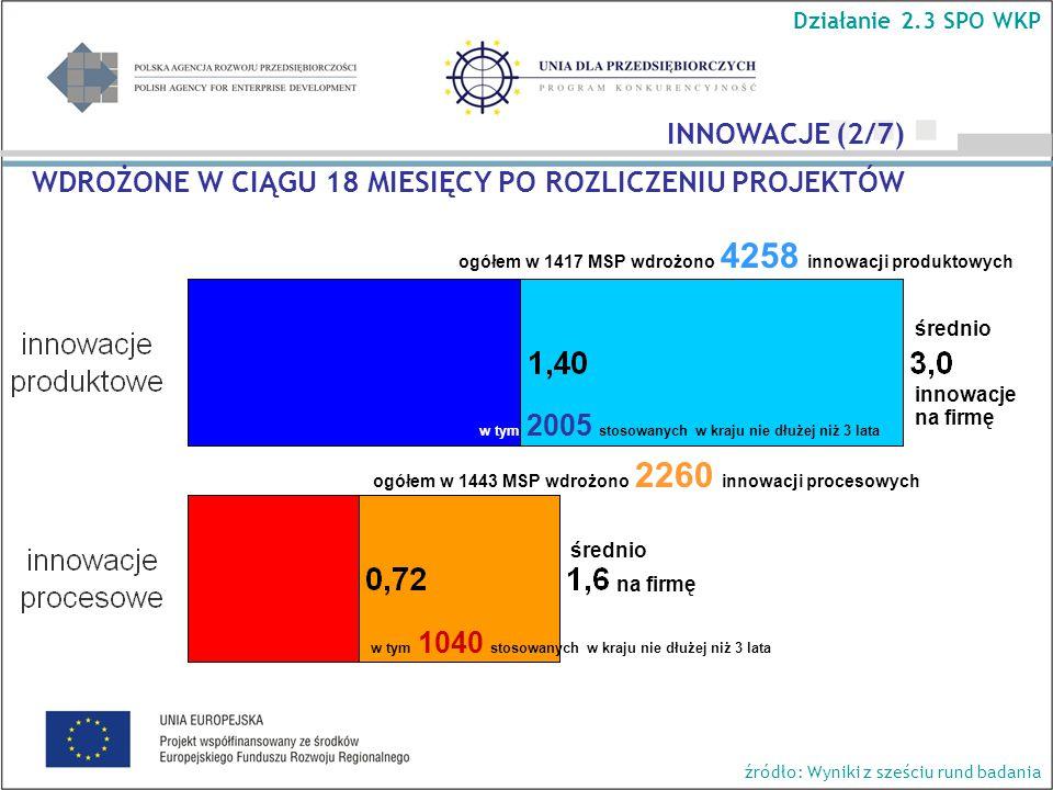 ogółem w 1417 MSP wdrożono 4258 innowacji produktowych ogółem w 1443 MSP wdrożono 2260 innowacji procesowych w tym 2005 stosowanych w kraju nie dłużej niż 3 lata w tym 1040 stosowanych w kraju nie dłużej niż 3 lata średnio innowacje na firmę Działanie 2.3 SPO WKP średnio na firmę INNOWACJE (2/7) WDROŻONE W CIĄGU 18 MIESIĘCY PO ROZLICZENIU PROJEKTÓW źródło: Wyniki z sześciu rund badania