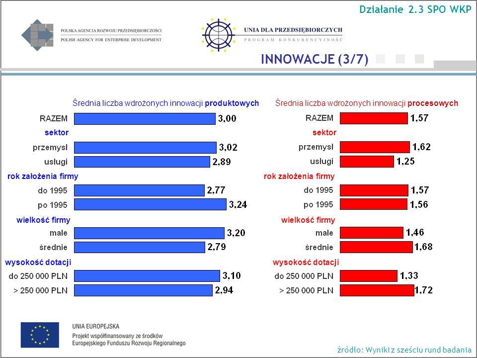 Działanie 2.3 SPO WKP sektor wielkość firmy wysokość dotacji INNOWACJE (3/7) Średnia liczba wdrożonych innowacji produktowychŚrednia liczba wdrożonych innowacji procesowych rok założenia firmy źródło: Wyniki z sześciu rund badania sektor wielkość firmy wysokość dotacji rok założenia firmy