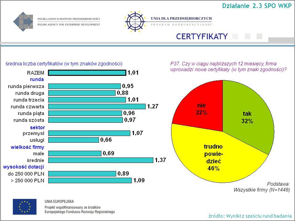 P37. Czy w ciągu najbliższych 12 miesięcy, firma wprowadzi nowe certyfikaty (w tym znaki zgodności)? sektor wielkość firmy wysokość dotacji średnia li