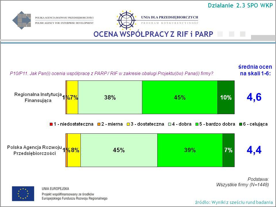 P10/P11. Jak Pan(i) ocenia współpracę z PARP / RIF w zakresie obsługi Projektu(ów) Pana(i) firmy.