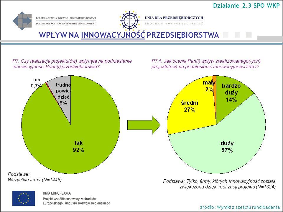 P7. Czy realizacja projektu(ów) wpłynęła na podniesienie innowacyjności Pana(i) przedsiębiorstwa.