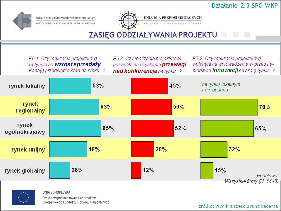 P6.1. Czy realizacja projektu(ów) wpłynęła na wzrost sprzedaży Pana(i) przedsiębiorstwa na rynku...? P6.2. Czy realizacja projektu(ów) pozwoliła na uz