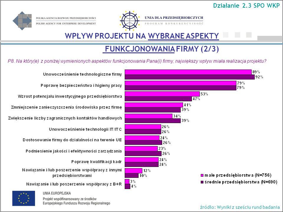 Działanie 2.3 SPO WKP źródło: Wyniki z sześciu rund badania WPŁYW PROJEKTU NA WYBRANE ASPEKTY FUNKCJONOWANIA FIRMY (2/3) P8.