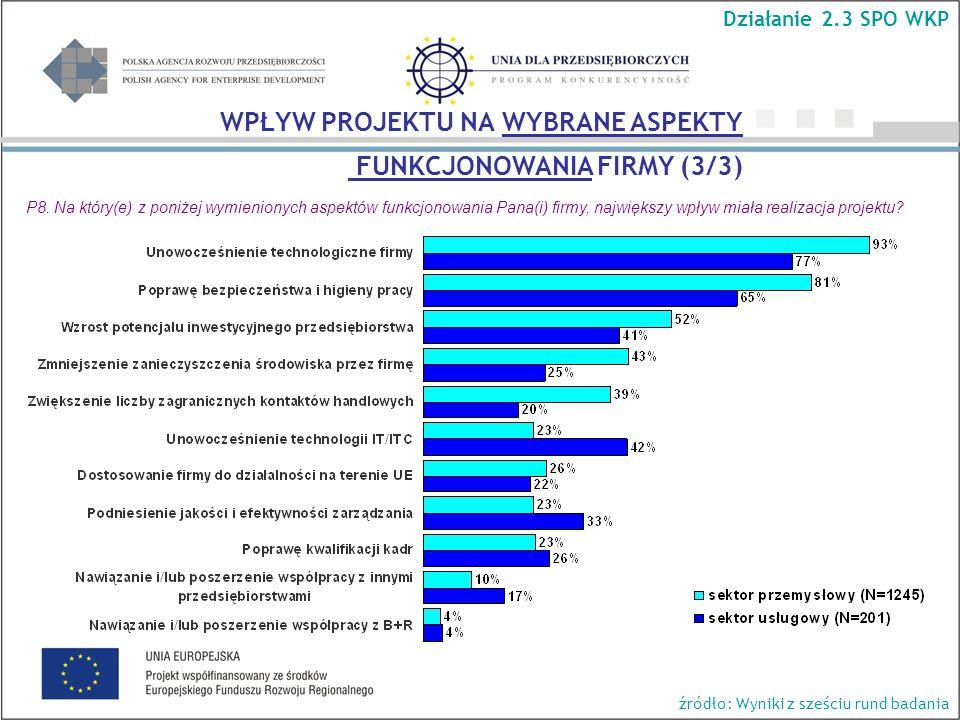 Działanie 2.3 SPO WKP źródło: Wyniki z sześciu rund badania WPŁYW PROJEKTU NA WYBRANE ASPEKTY FUNKCJONOWANIA FIRMY (3/3) P8.