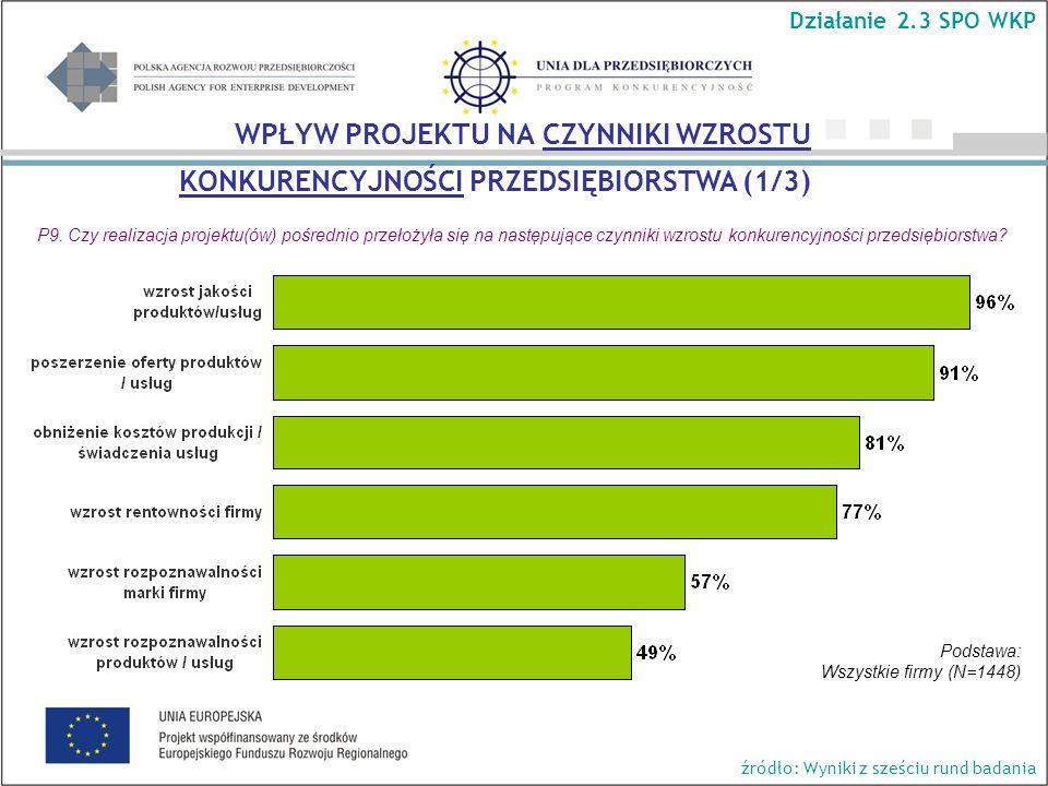 P9. Czy realizacja projektu(ów) pośrednio przełożyła się na następujące czynniki wzrostu konkurencyjności przedsiębiorstwa? Podstawa: Wszystkie firmy