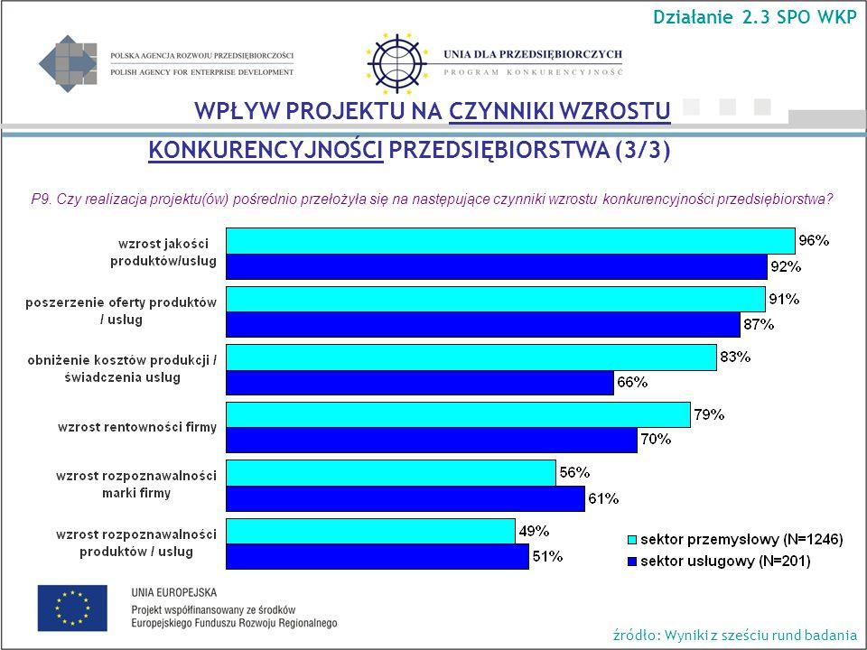 P9. Czy realizacja projektu(ów) pośrednio przełożyła się na następujące czynniki wzrostu konkurencyjności przedsiębiorstwa? WPŁYW PROJEKTU NA CZYNNIKI
