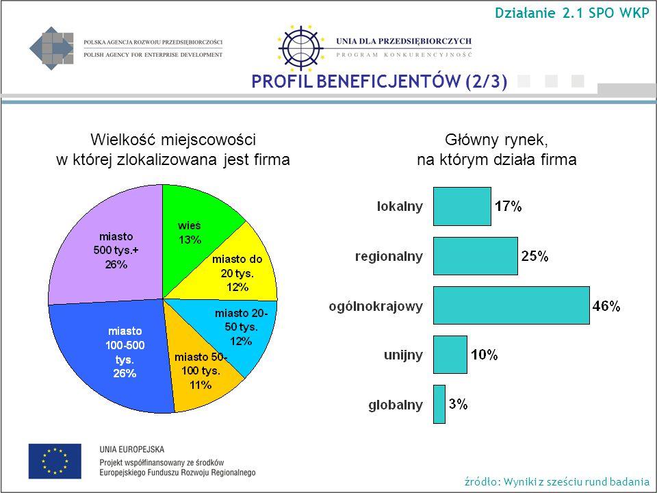 Główny rynek, na którym działa firma Wielkość miejscowości w której zlokalizowana jest firma Działanie 2.1 SPO WKP PROFIL BENEFICJENTÓW (2/3) źródło: Wyniki z sześciu rund badania