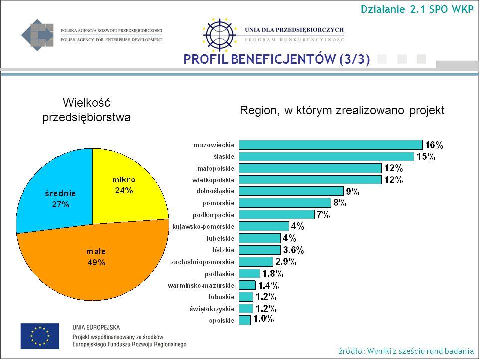 Wielkość przedsiębiorstwa Region, w którym zrealizowano projekt Działanie 2.1 SPO WKP PROFIL BENEFICJENTÓW (3/3) źródło: Wyniki z sześciu rund badania