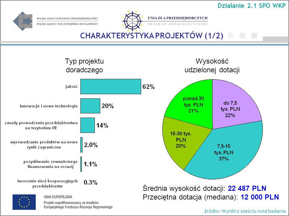 Wysokość udzielonej dotacji Średnia wysokość dotacji: 22 487 PLN Przeciętna dotacja (mediana): 12 000 PLN Typ projektu doradczego Działanie 2.1 SPO WKP CHARAKTERYSTYKA PROJEKTÓW (1/2) źródło: Wyniki z sześciu rund badania