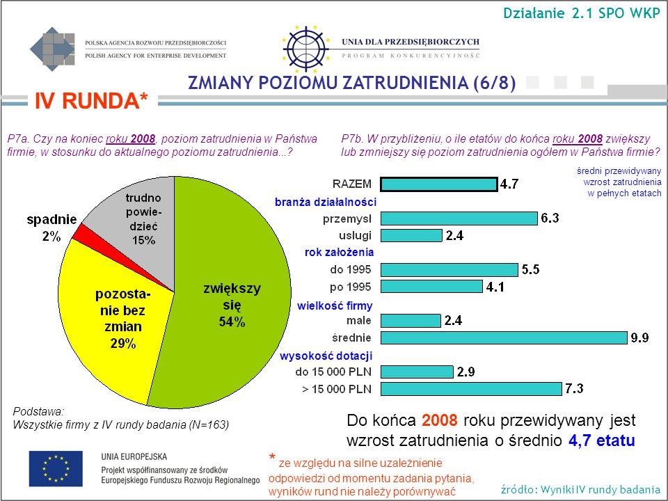Do końca 2008 roku przewidywany jest wzrost zatrudnienia o średnio 4,7 etatu P7a.