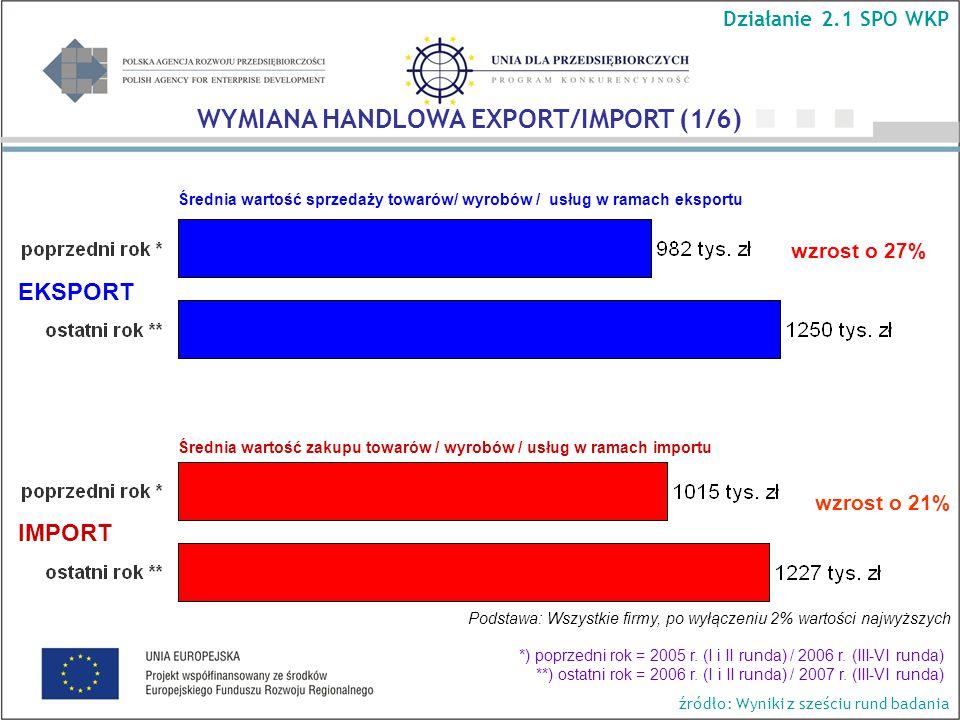 Średnia wartość sprzedaży towarów/ wyrobów / usług w ramach eksportu wzrost o 27% wzrost o 21% Podstawa: Wszystkie firmy, po wyłączeniu 2% wartości najwyższych Średnia wartość zakupu towarów / wyrobów / usług w ramach importu EKSPORT IMPORT WYMIANA HANDLOWA EXPORT/IMPORT (1/6) Działanie 2.1 SPO WKP *) poprzedni rok = 2005 r.