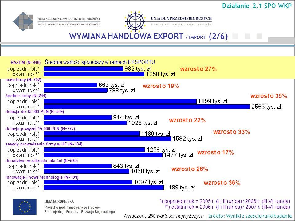 Średnia wartość sprzedaży w ramach EKSPORTU wzrost o 35% wzrost o 19% wzrost o 27% wzrost o 33% wzrost o 36% WYMIANA HANDLOWA EXPORT / IMPORT (2/6) Działanie 2.1 SPO WKP RAZEM (N=948) małe firmy (N=702) średnie firmy (N=244) dotacja do 15 000 PLN (N=569) dotacja powyżej 15 000 PLN (N=377) *) poprzedni rok = 2005 r.