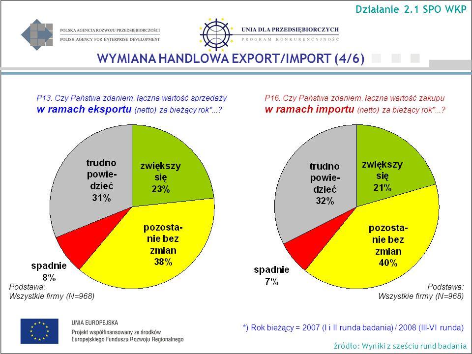 P13.Czy Państwa zdaniem, łączna wartość sprzedaży w ramach eksportu (netto) za bieżący rok*....