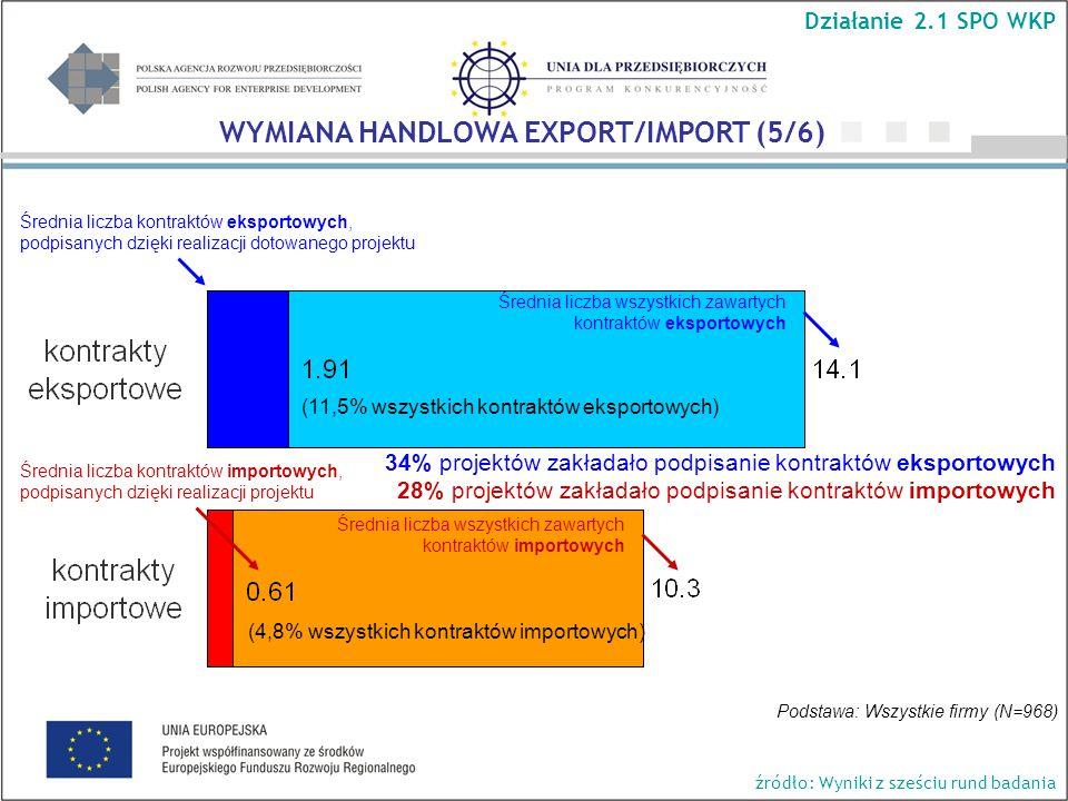 Średnia liczba kontraktów eksportowych, podpisanych dzięki realizacji dotowanego projektu Średnia liczba wszystkich zawartych kontraktów eksportowych Średnia liczba kontraktów importowych, podpisanych dzięki realizacji projektu Średnia liczba wszystkich zawartych kontraktów importowych (4,8% wszystkich kontraktów importowych) (11,5% wszystkich kontraktów eksportowych) Podstawa: Wszystkie firmy (N=968) 34% projektów zakładało podpisanie kontraktów eksportowych 28% projektów zakładało podpisanie kontraktów importowych Działanie 2.1 SPO WKP WYMIANA HANDLOWA EXPORT/IMPORT (5/6) źródło: Wyniki z sześciu rund badania