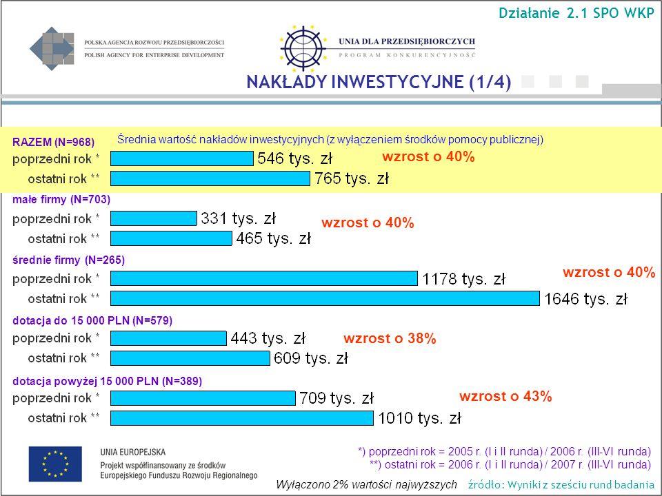 Średnia wartość nakładów inwestycyjnych (z wyłączeniem środków pomocy publicznej) wzrost o 40% wzrost o 38% wzrost o 43% NAKŁADY INWESTYCYJNE (1/4) Działanie 2.1 SPO WKP RAZEM (N=968) małe firmy (N=703) średnie firmy (N=265) dotacja do 15 000 PLN (N=579) dotacja powyżej 15 000 PLN (N=389) *) poprzedni rok = 2005 r.