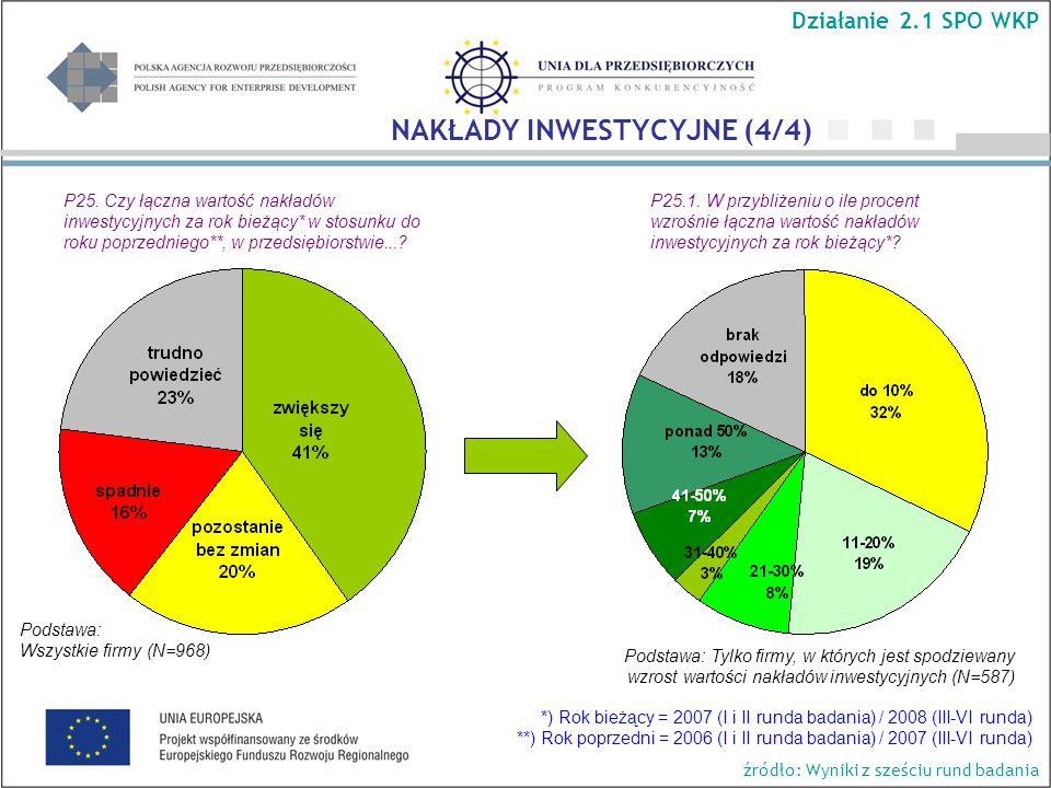P25. Czy łączna wartość nakładów inwestycyjnych za rok bieżący* w stosunku do roku poprzedniego**, w przedsiębiorstwie...? Podstawa: Wszystkie firmy (