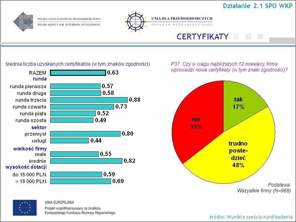 P37. Czy w ciągu najbliższych 12 miesięcy, firma wprowadzi nowe certyfikaty (w tym znaki zgodności)? średnia liczba uzyskanych certyfikatów (w tym zna