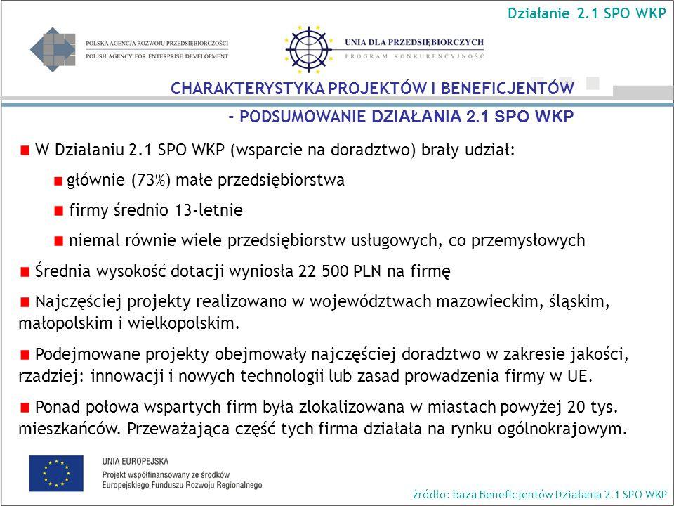 W Działaniu 2.1 SPO WKP (wsparcie na doradztwo) brały udział: głównie (73%) małe przedsiębiorstwa firmy średnio 13-letnie niemal równie wiele przedsiębiorstw usługowych, co przemysłowych Średnia wysokość dotacji wyniosła 22 500 PLN na firmę Najczęściej projekty realizowano w województwach mazowieckim, śląskim, małopolskim i wielkopolskim.