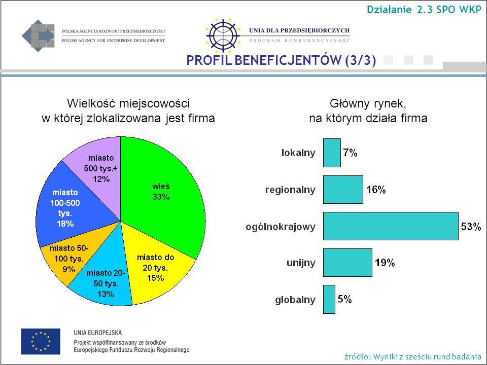 Główny rynek, na którym działa firma Wielkość miejscowości w której zlokalizowana jest firma Działanie 2.3 SPO WKP PROFIL BENEFICJENTÓW (3/3) źródło: Wyniki z sześciu rund badania