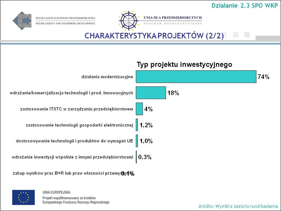 Typ projektu inwestycyjnego Działanie 2.3 SPO WKP CHARAKTERYSTYKA PROJEKTÓW (2/2) źródło: Wyniki z sześciu rund badania