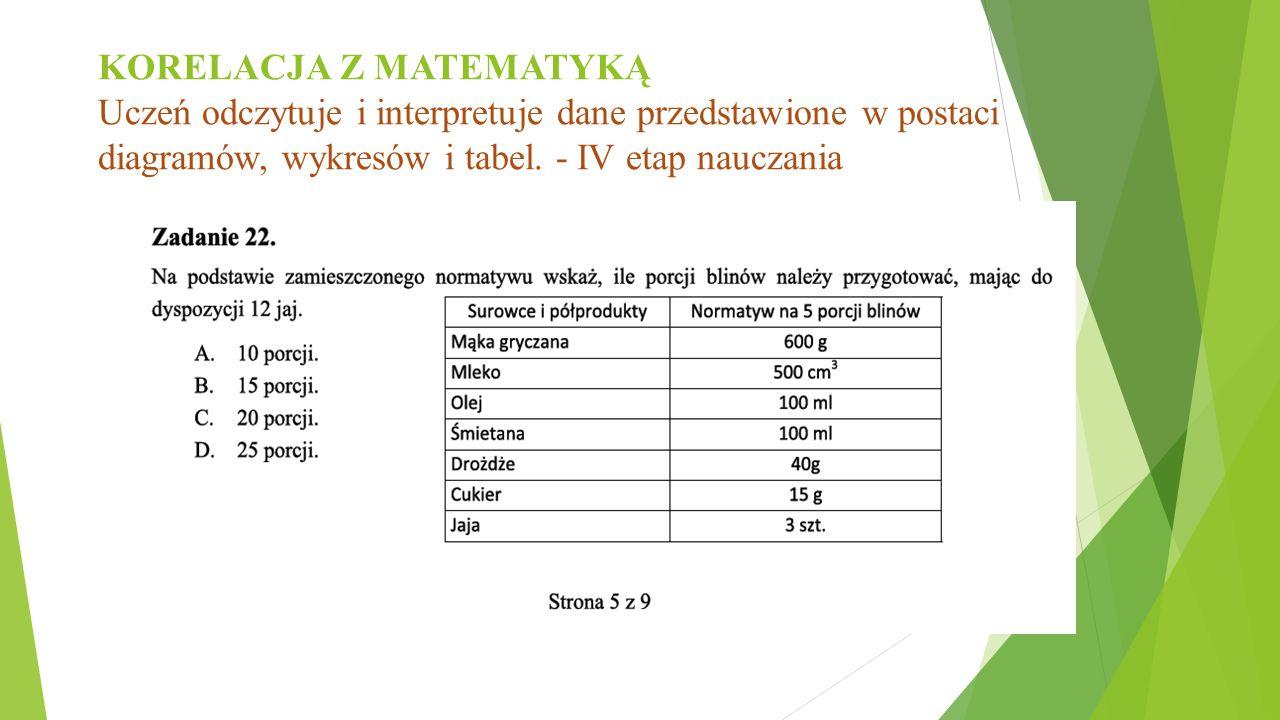 KORELACJA Z MATEMATYKĄ Uczeń odczytuje i interpretuje dane przedstawione w postaci diagramów, wykresów i tabel. - IV etap nauczania