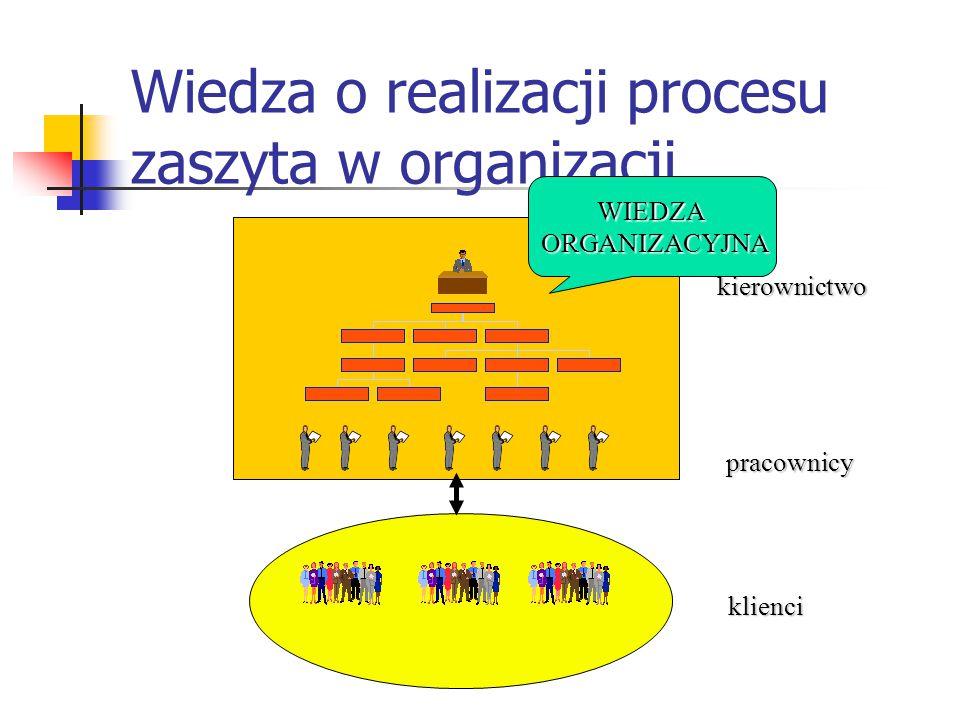 Wiedza o realizacji procesu zaszyta w organizacji kierownictwo pracownicy klienci WIEDZA ORGANIZACYJNA ORGANIZACYJNA