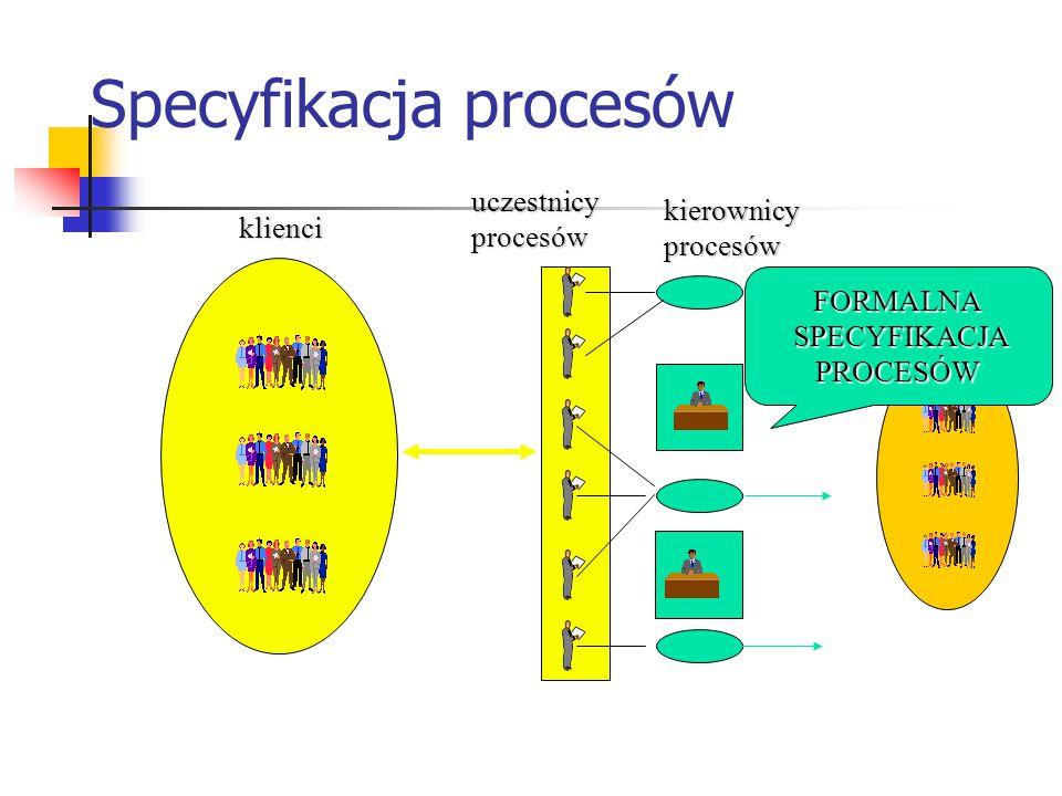 Specyfikacja procesów klienci uczestnicyprocesów kierownicyprocesów FORMALNA SPECYFIKACJA SPECYFIKACJAPROCESÓW